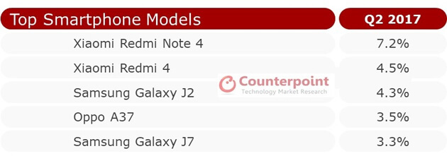 Обзор рынка отгрузок, Xiaomi Redmi Note 4 - самый продаваемый смартфон